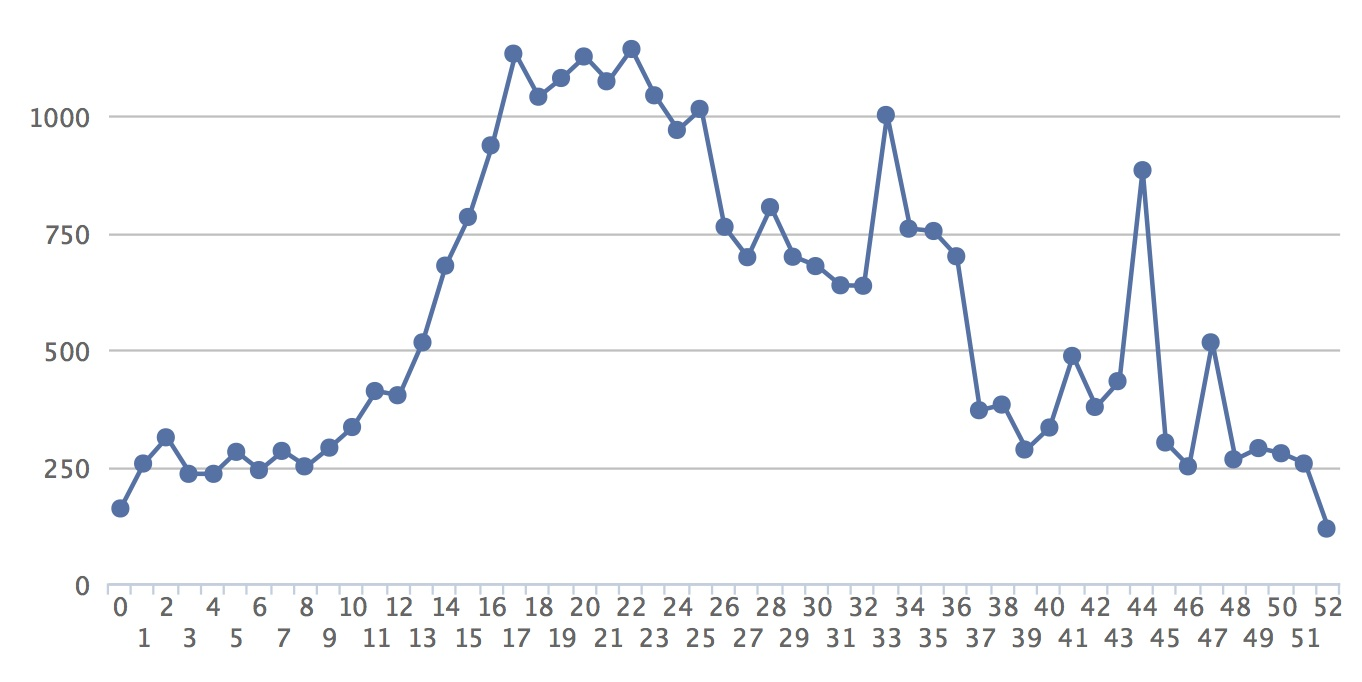 Total Cases Admitted per Week in 2013